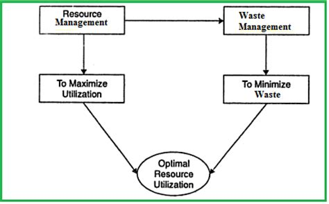 Research paper about improper waste management